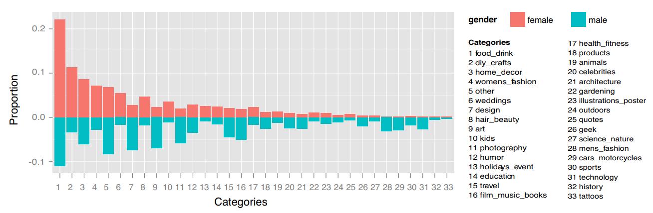 Pinterest statistics for most popular topics