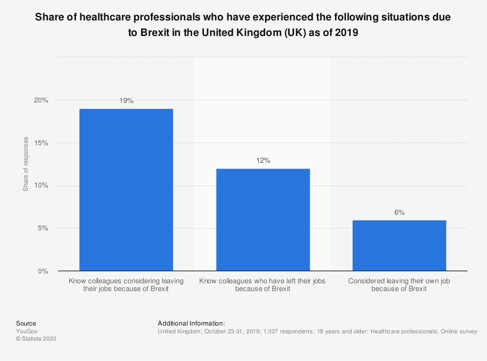 statistic_id1090091_impact-of-brexit-on-the-nhs-workforce-in-the-uk-in-2019