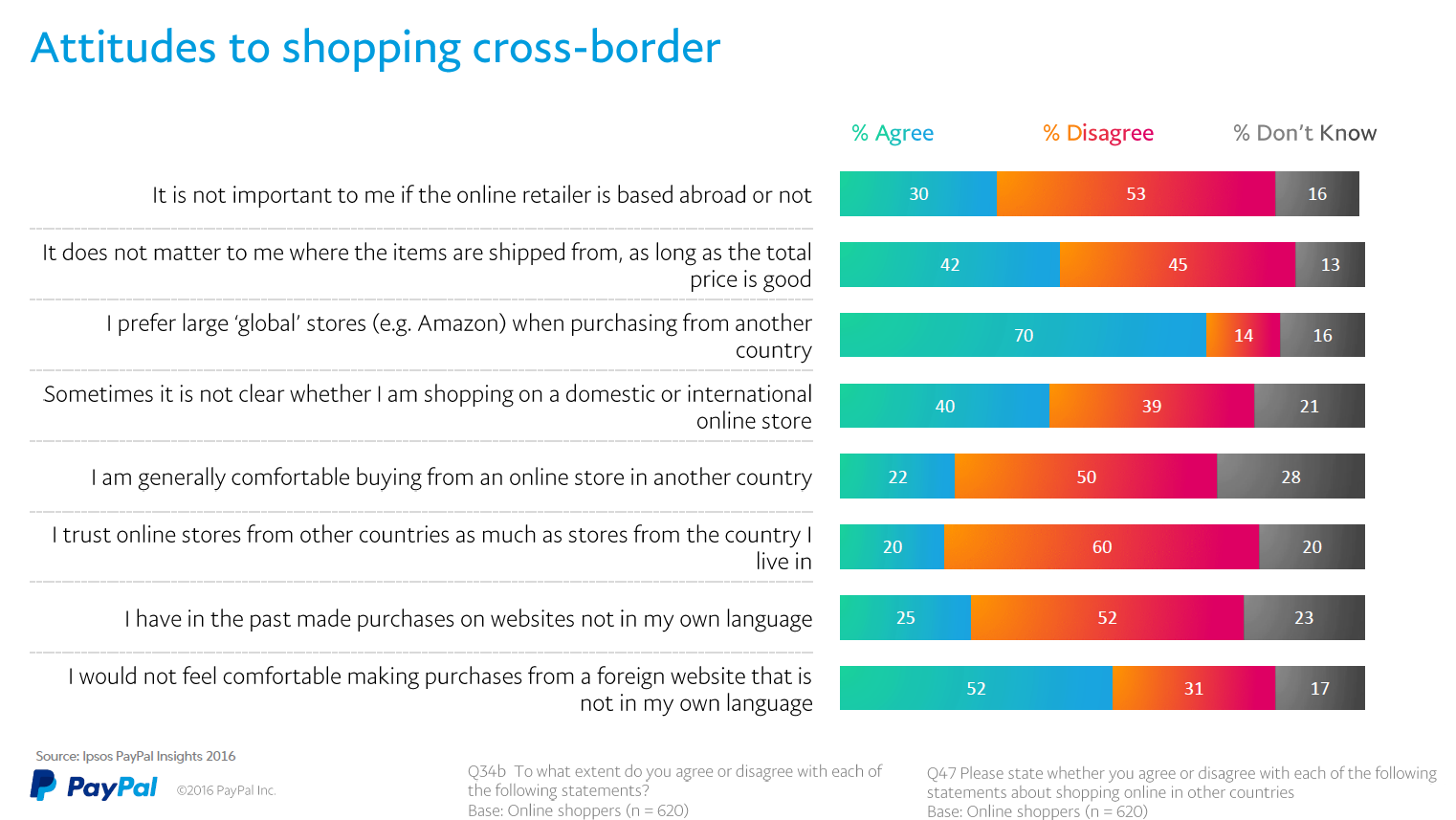 German attitudes to cross-border shopping