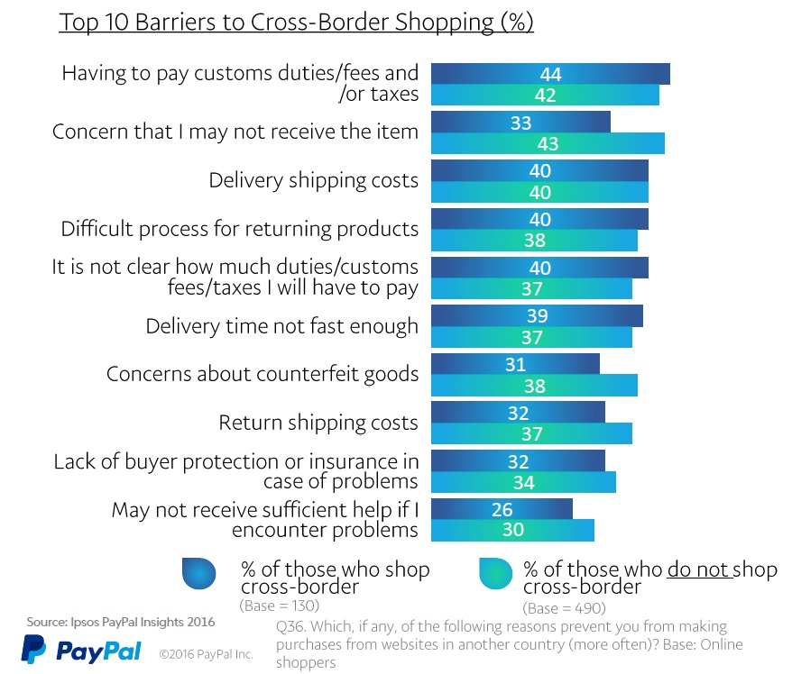 Barriers to cross-border shopping
