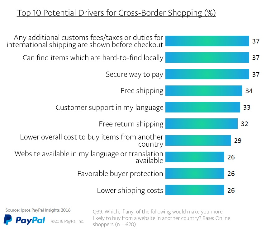 Drivers for shopping cross-border