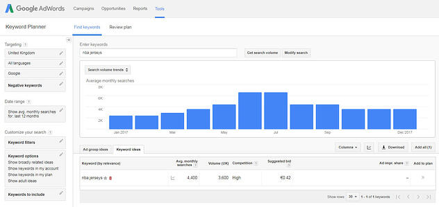 Search volume AdWords NBA