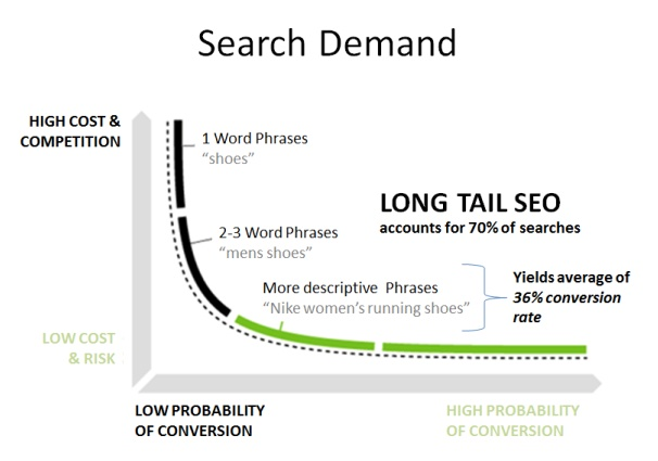 What is a long tail keyword chart.jpg