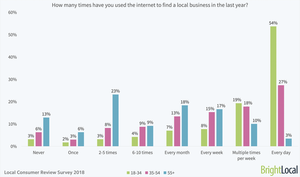 chart ages using internet to find local businesses