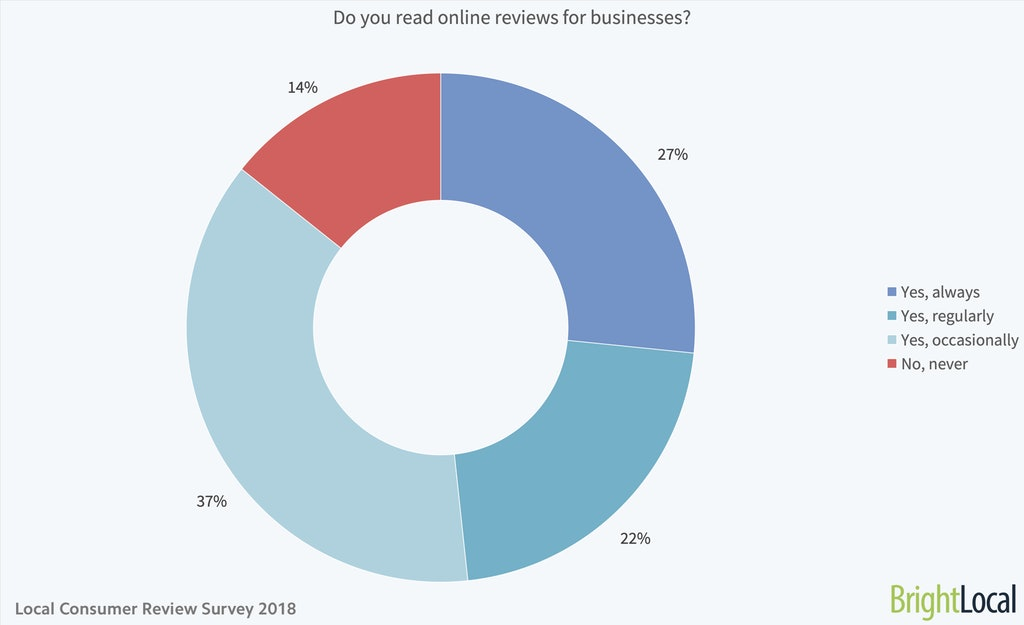 Do you read online reviews for businesses chart