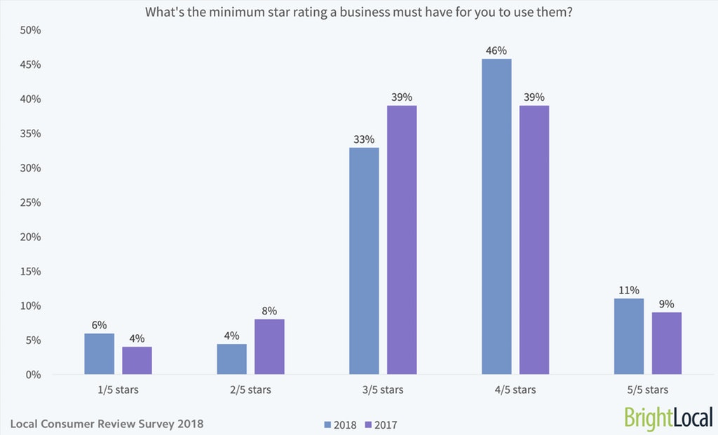 chart minimum star-rating to use a business
