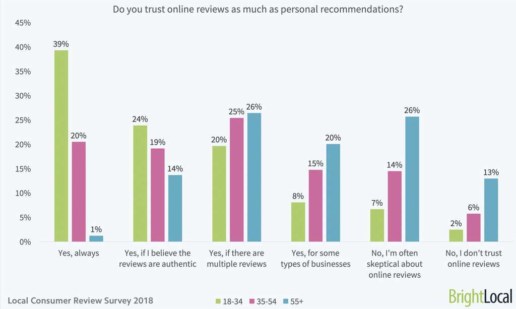 chart trustworthiness of online reviews
