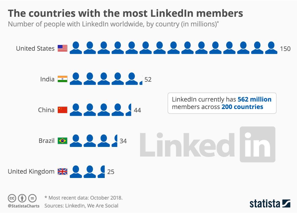 LinkedIn_Global