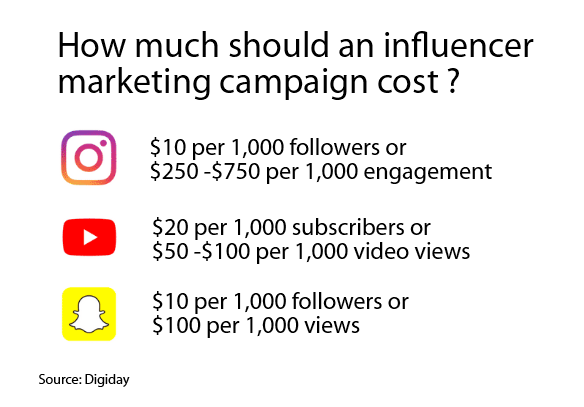 Influencer_marketing_costs