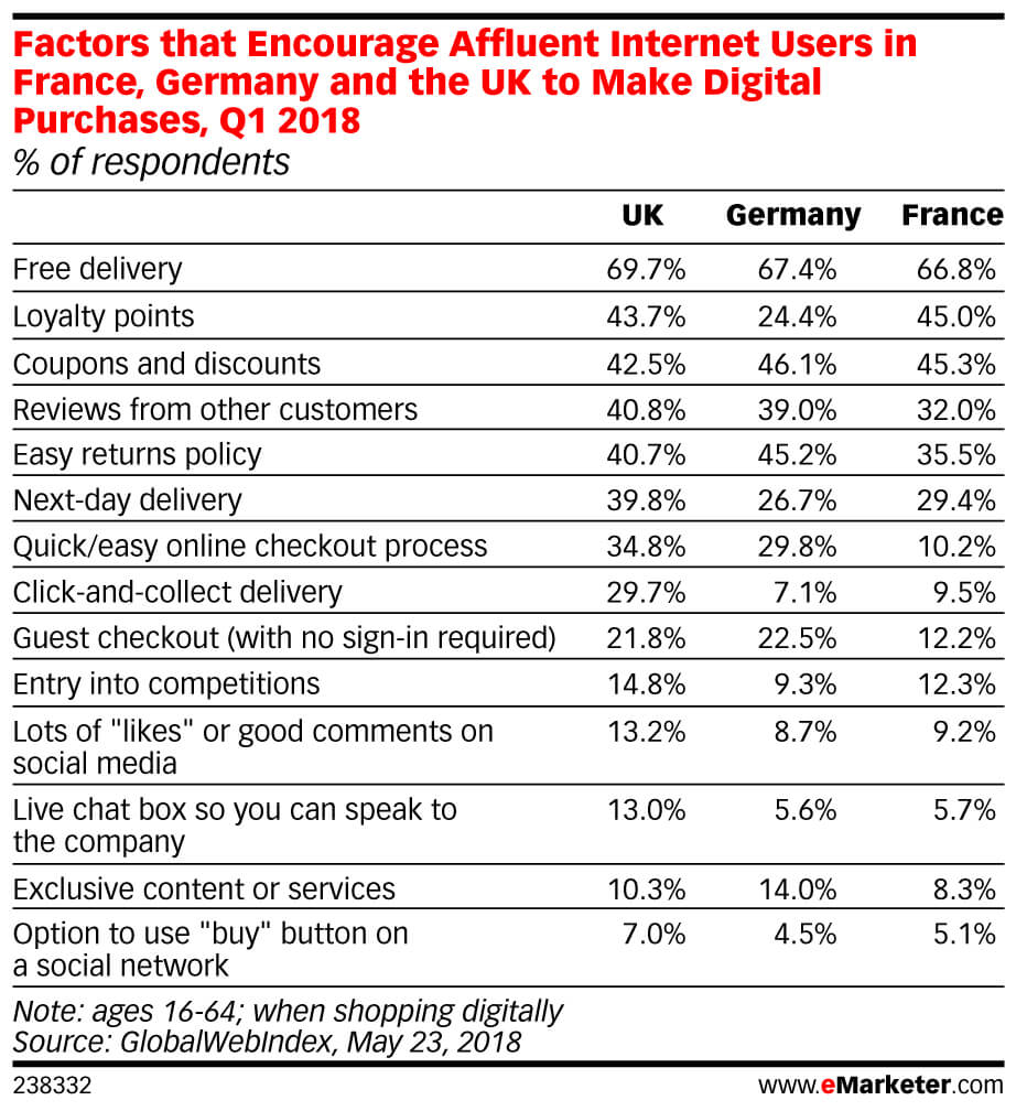 eMarketer_Factors_that_Encourage_Affluent_Internet_Users_in_France_Germany_and_the_UK_to_Make_Digita..._238332