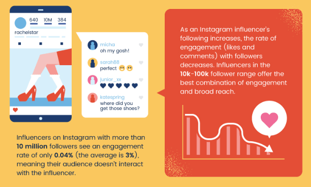 micro-influencer_engagement