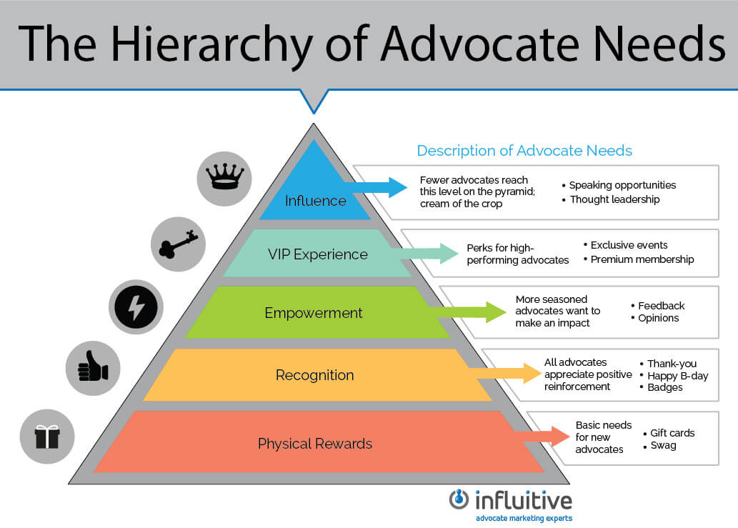 hierarchy of advocate needs pyramid