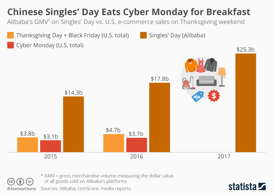 chartoftheday_11810_singles_day_vs_cyber_monday_and_black_friday_n