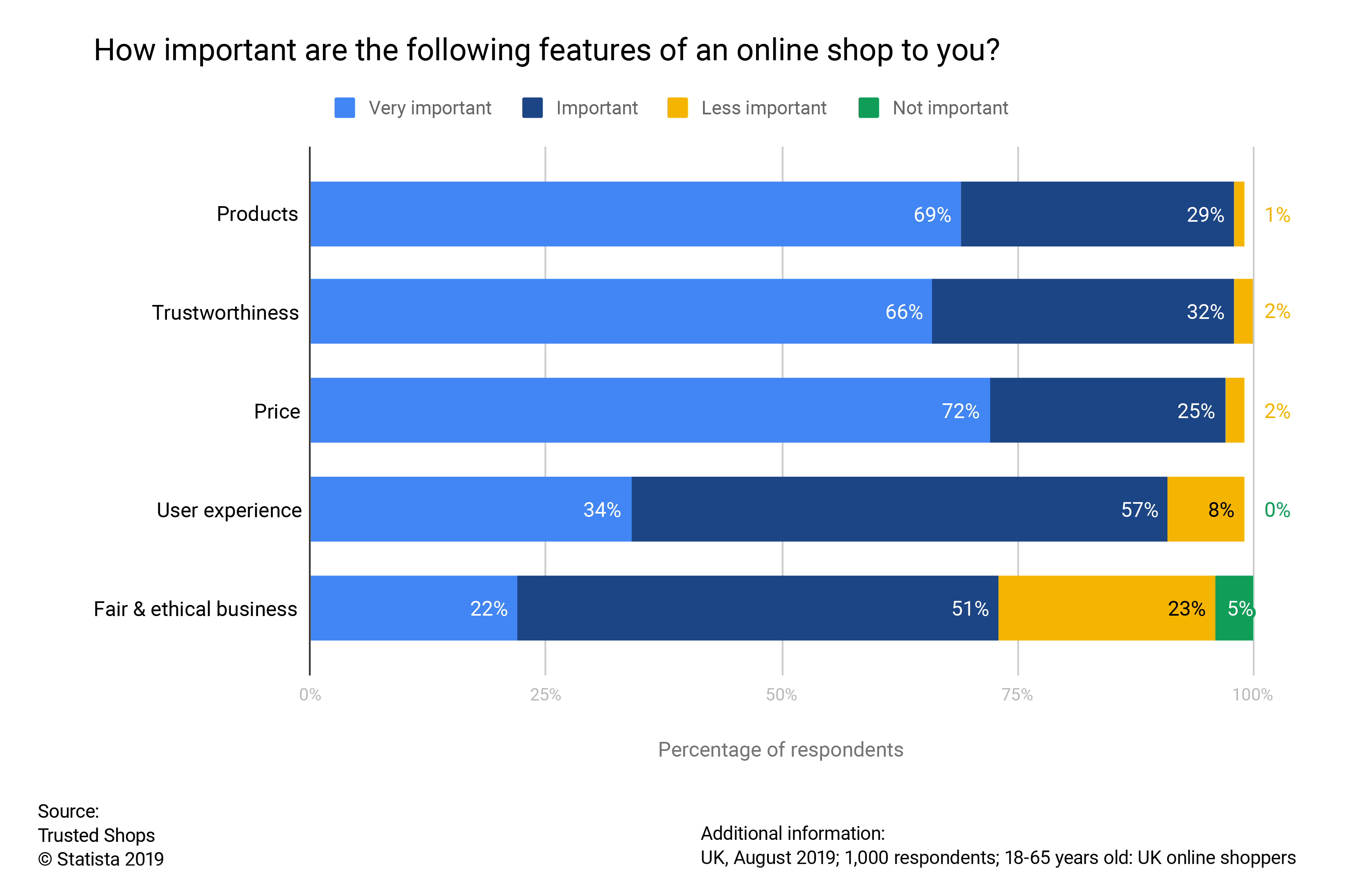 UK consumer survey important online shop features