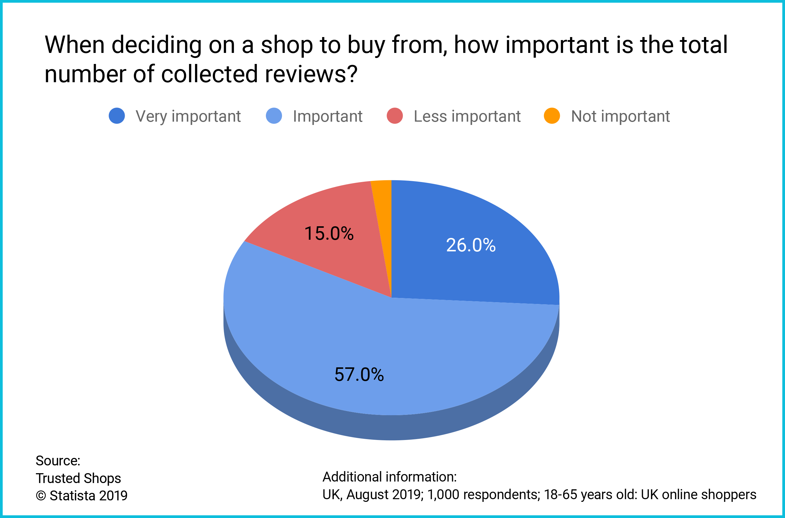 UK Consumer survey total number reviews