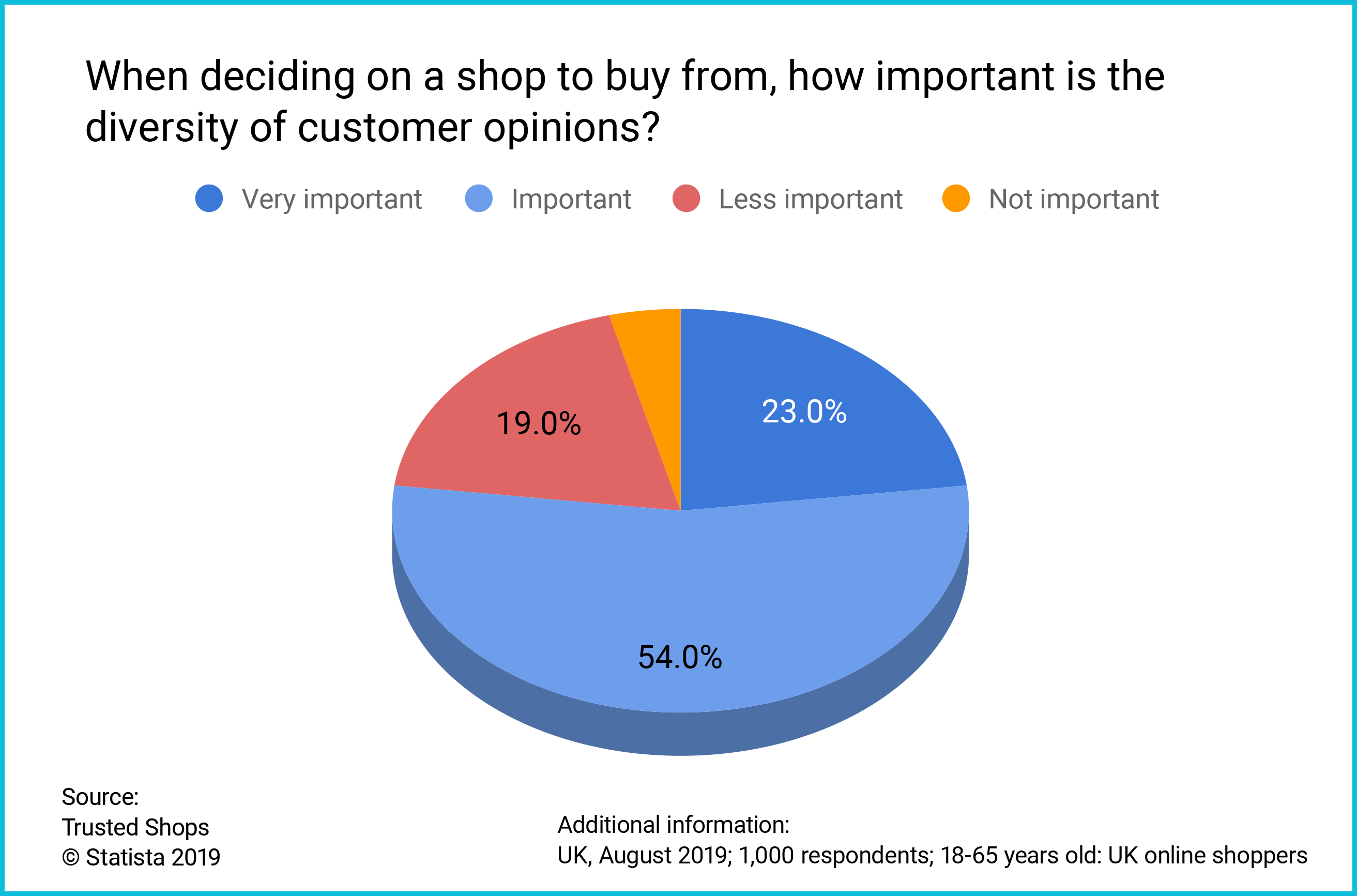 UK Consumer survey diversity of customer opinions