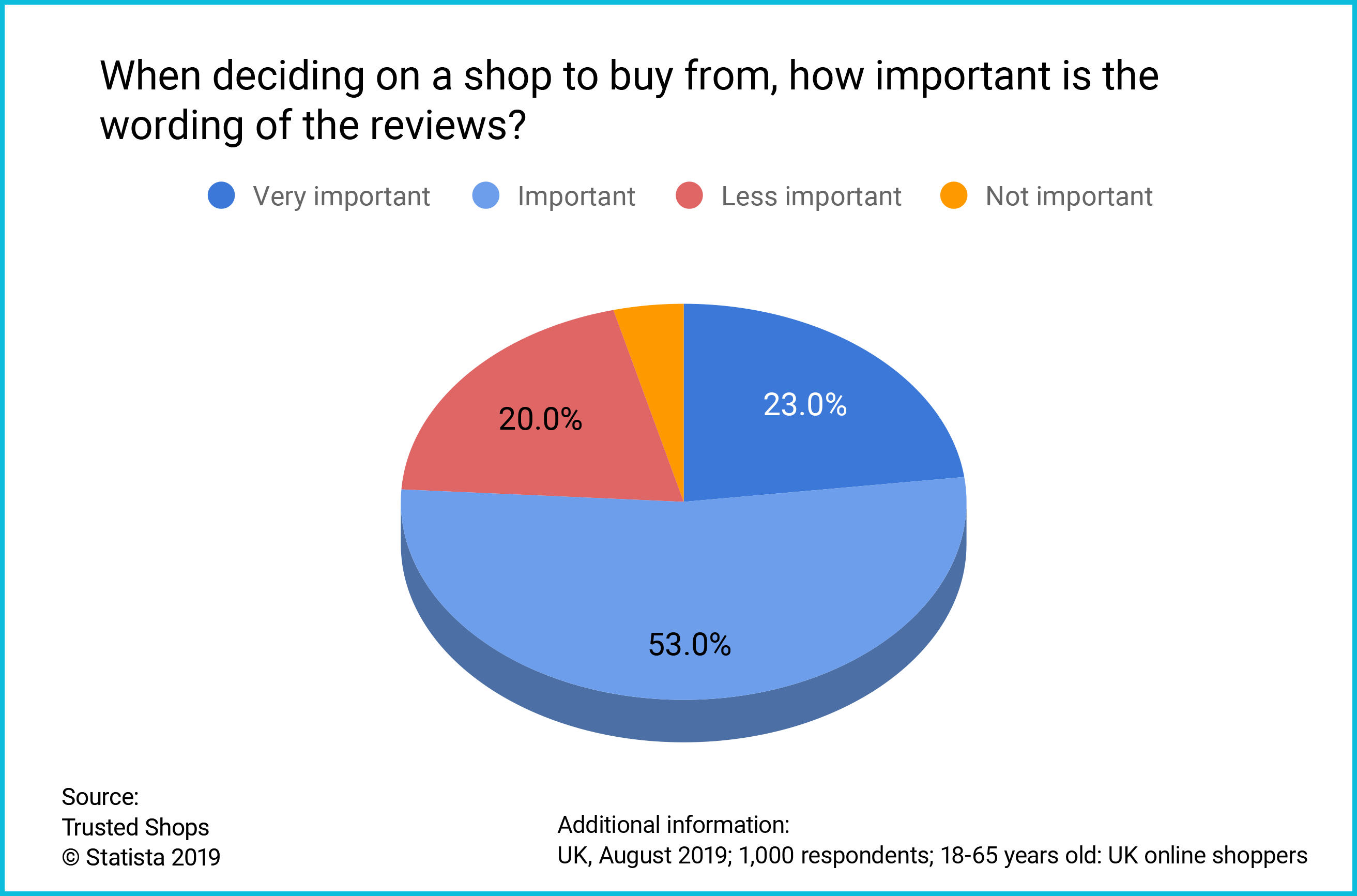 UK consumer survey wording of reviews