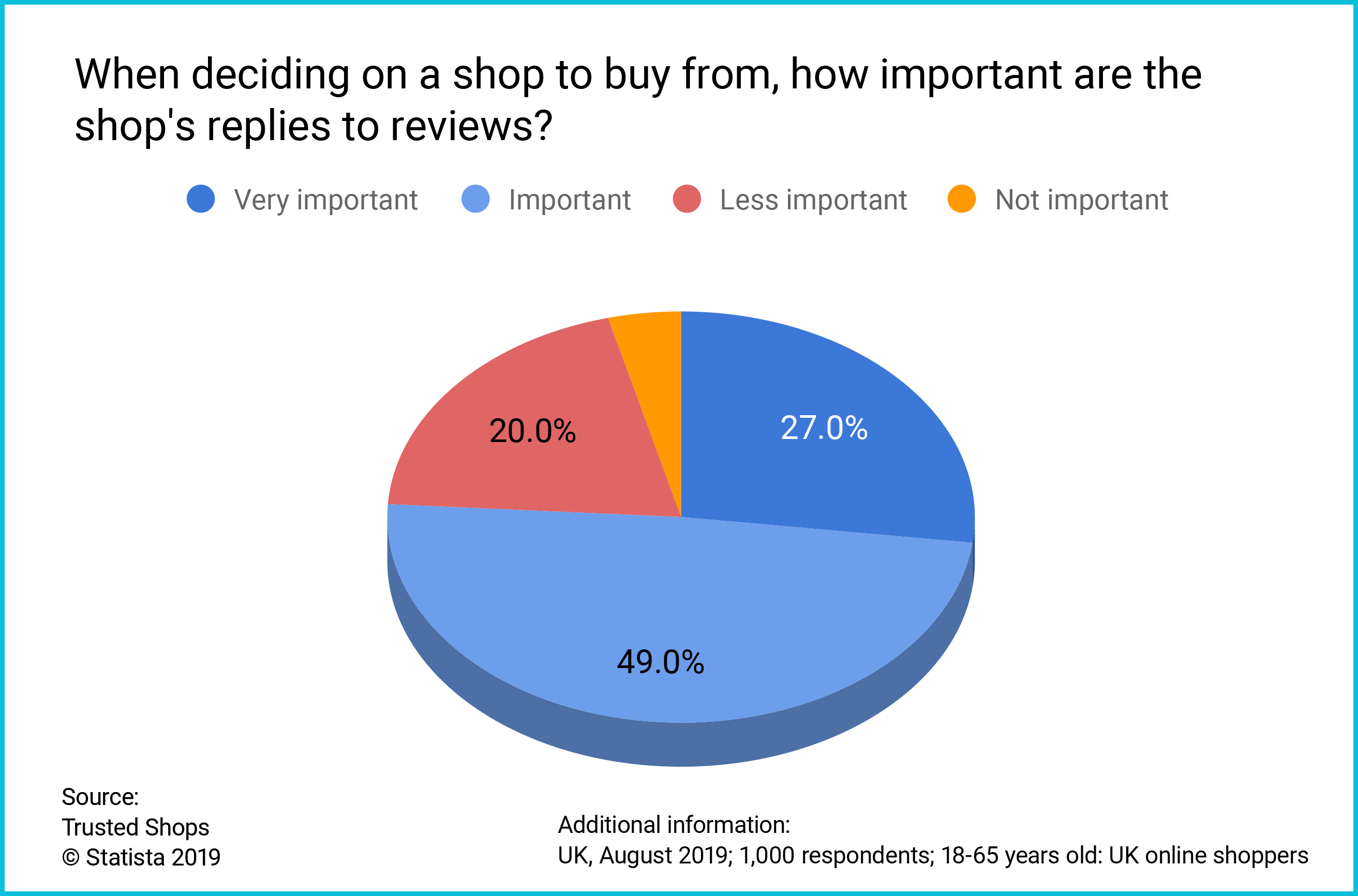 UK consumer survey replies to reviews