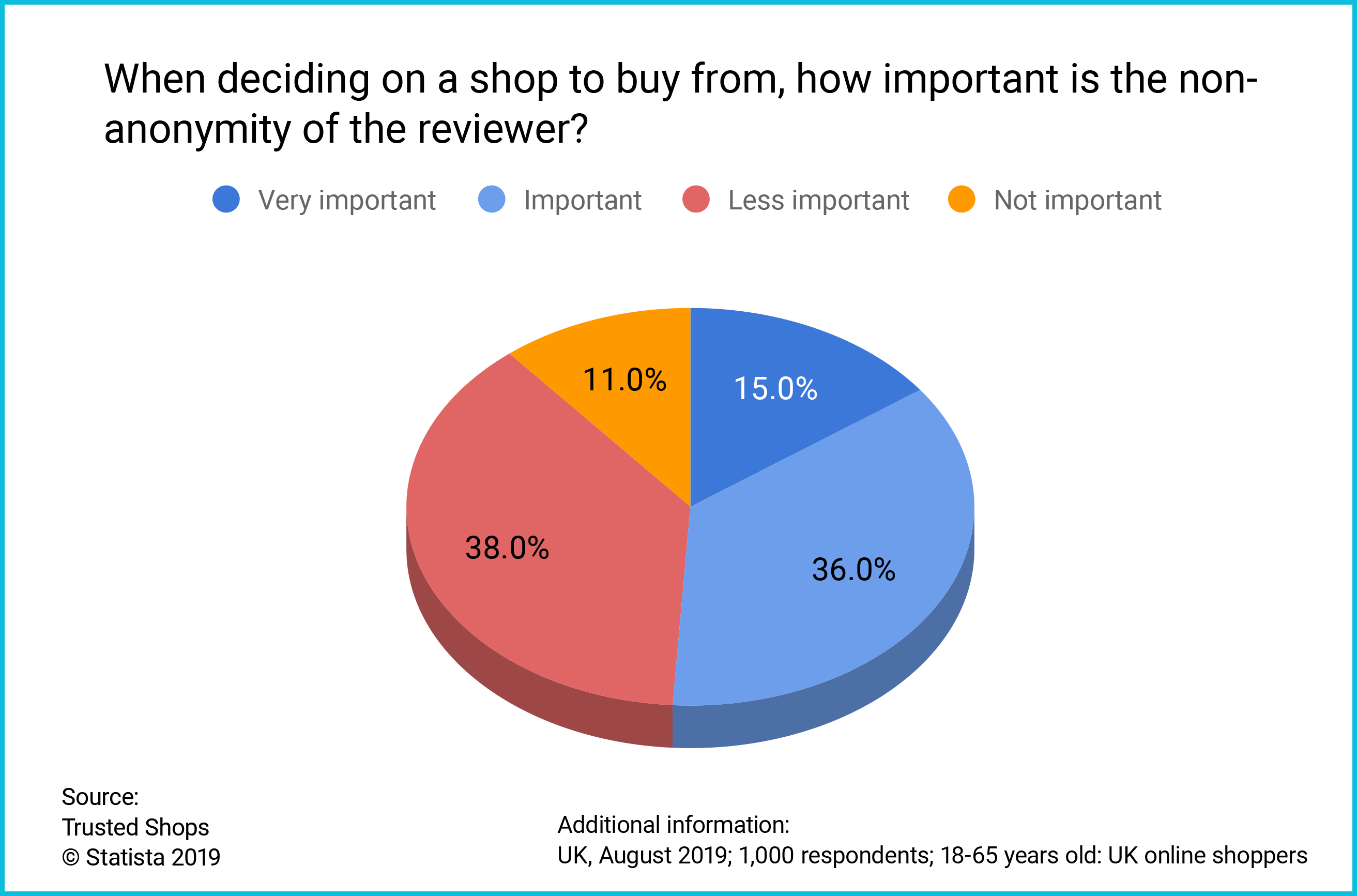 UK consumer survey non-anonymity of reviews