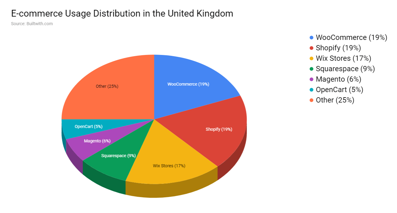 E-commerce_Usage_Distribution_in_the_UK
